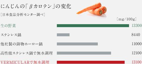 にんじんの「βカロテン」の変化 [日本食品分析センター調べ]
