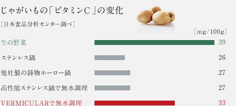 じゃがいもの「ビタミンC」の変化 [日本食品分析センター調べ]