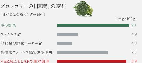 ブロッコリーの「糖度」の変化 [日本食品分析センター調べ]